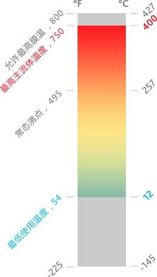 VP-1溫度計轉曲豎.jpg